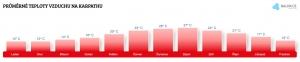 Teplota vody na Karpathosu v červnu