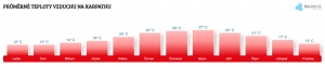 Teplota vzduchu na Karpathosu v září