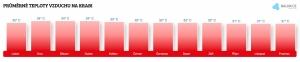 Teplota vzduchu na Ibize v únoru