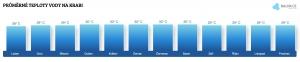 Teplota vody na Ibize v červenci