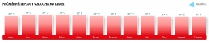 Teplota vzduchu na Ibize v listopadu