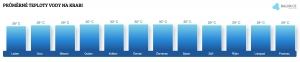 Teplota vody na Krabi v lednu