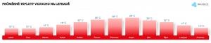 Teplota vzduchu na Lefkadě v červnu