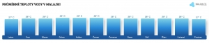 Teplota vody v Malajsii v červnu