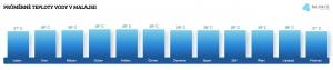 Teplota vody v Malajsii v červenci