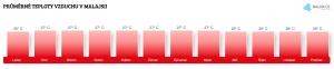 Teplota vzduchu v Malajsii v srpnu