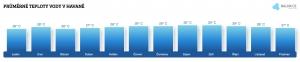 Teplota vody v Havaně v březnu
