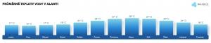 Teplota moře v Alanyi v červenci