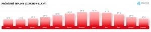 Teplota vzduchu v Alanyi v červenci