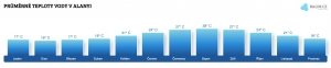 Teplota moře v Alanyi v říjnu