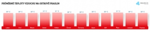 Teplota vzduchu na ostrově Praslin v lednu