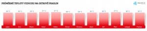 Teplota vzduchu na ostrově Praslin v březnu