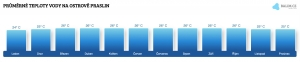 Teplota moře na ostrově Praslin v dubnu